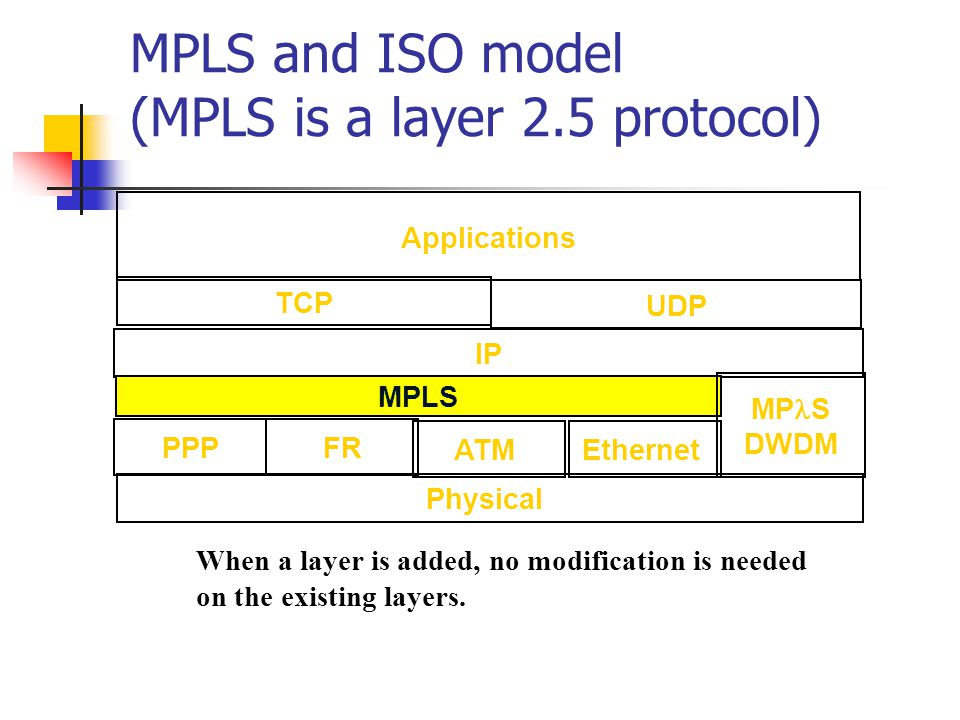 MPLS and ISO model (MPLS is a layer 2.5 protocol)