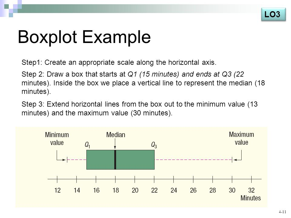 LO3 Boxplot Example. Step1: Create an appropriate scale along the horizontal axis.