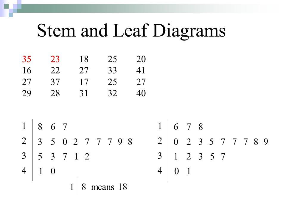 Stem and Leaf Diagrams 35. 35 23 18 25 20. 16 22 27 33 41. 27 37 17 25 27. 29 28 31 32 40. 23.