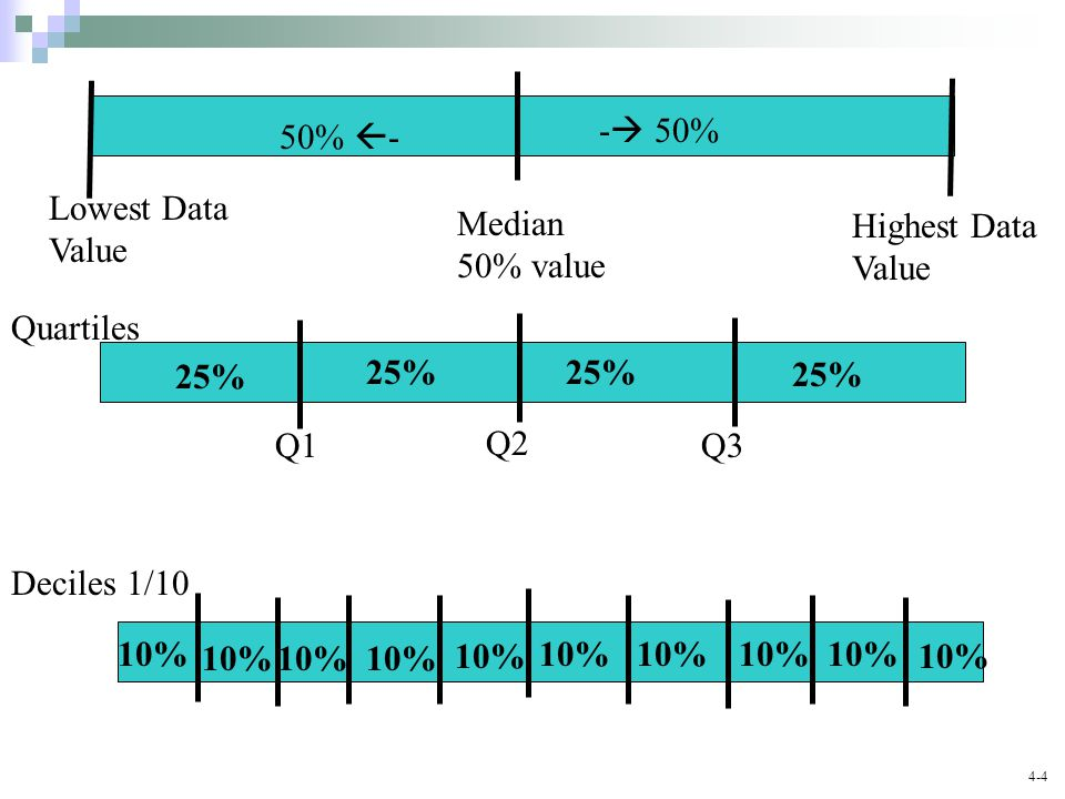 - 50% 50% - Lowest Data. Value. Median. 50% value. Highest Data. Value. Quartiles. 25% 25%