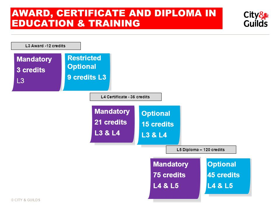AWARD, CERTIFICATE AND DIPLOMA IN EDUCATION & TRAINING