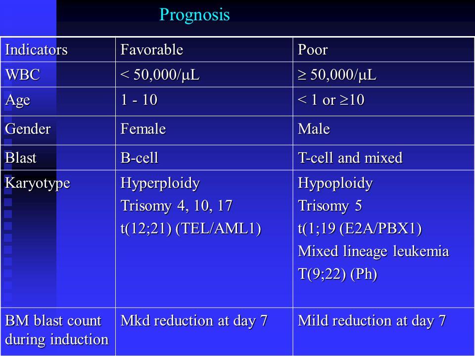 Prognosis Indicators Favorable Poor WBC < 50,000/L  50,000/L Age