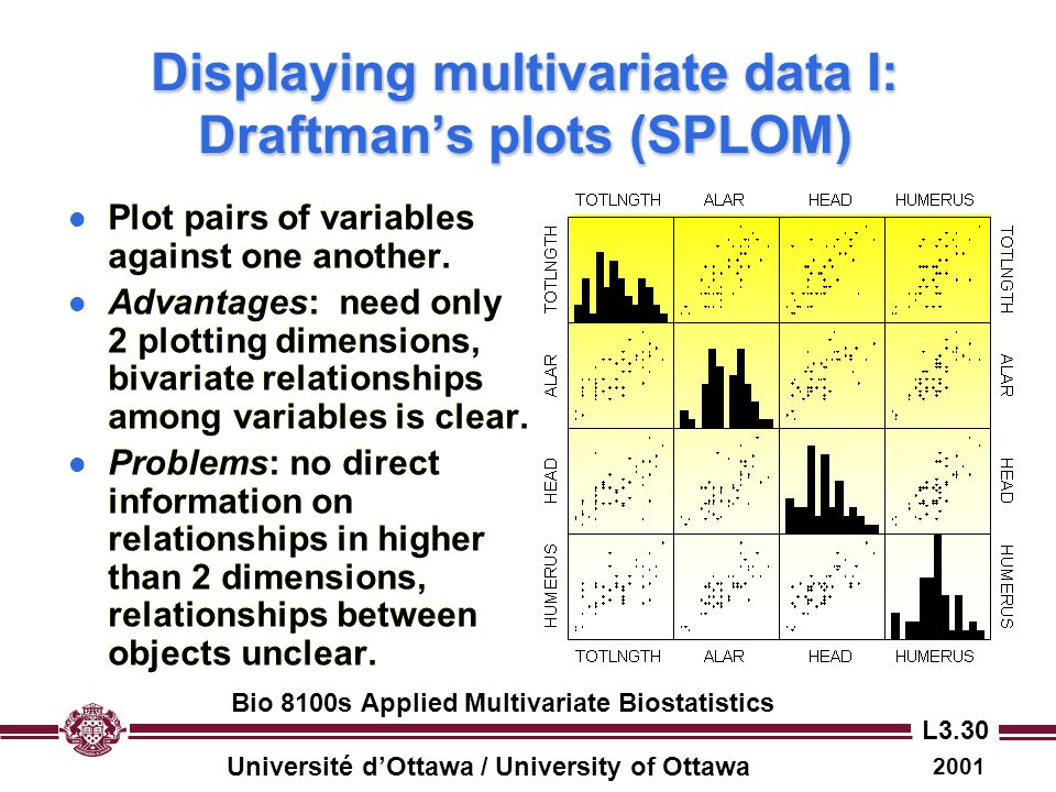 Displaying multivariate data I: Draftman's plots (SPLOM)