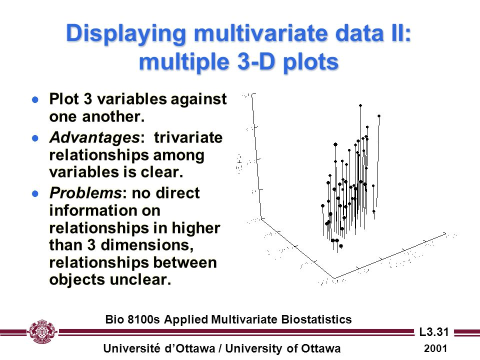 Displaying multivariate data II: multiple 3-D plots