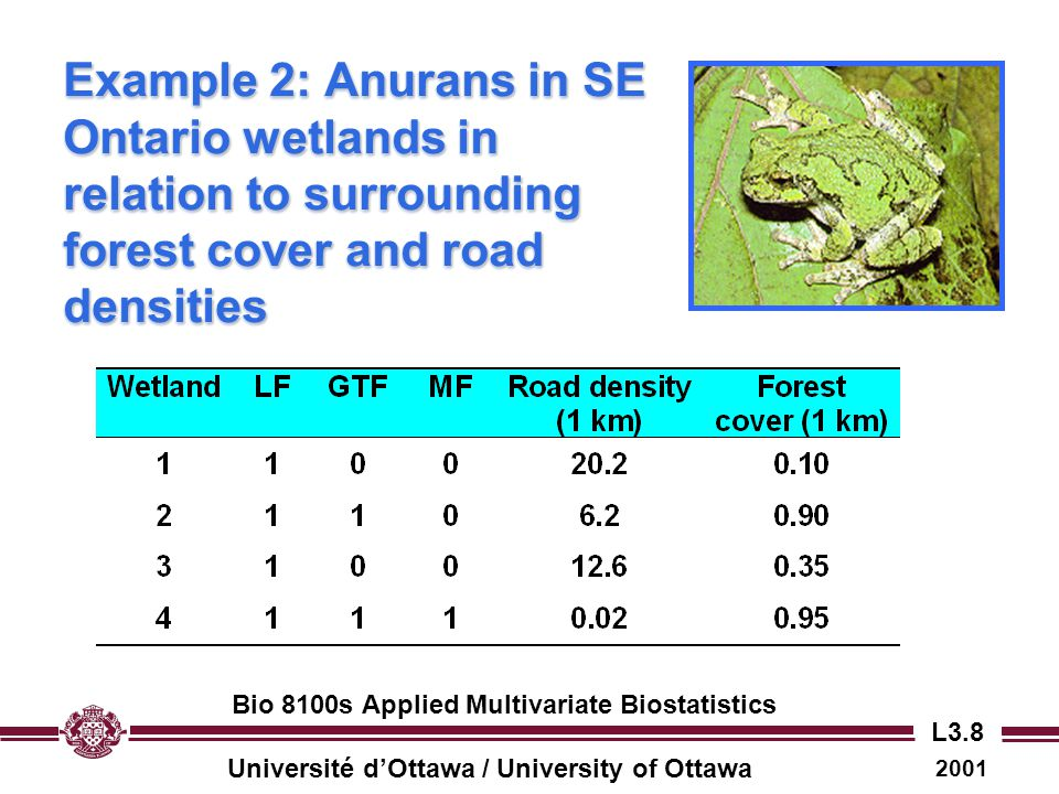 Example 2: Anurans in SE Ontario wetlands in relation to surrounding forest cover and road densities