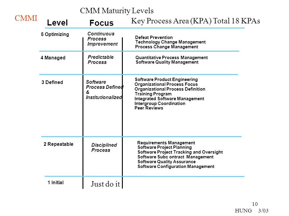 Key Process Area (KPA) Total 18 KPAs Level Focus