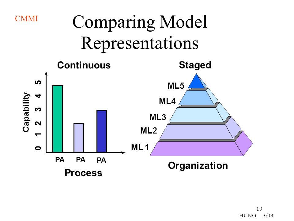 Comparing Model Representations