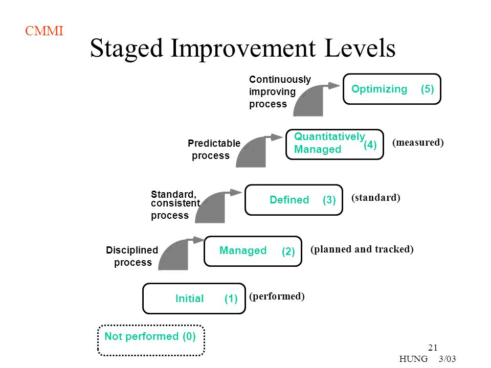 Staged Improvement Levels