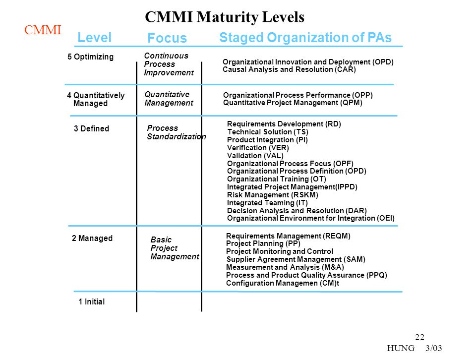 CMMI Maturity Levels Level Focus Staged Organization of PAs