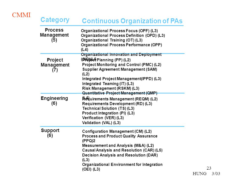 Continuous Organization of PAs