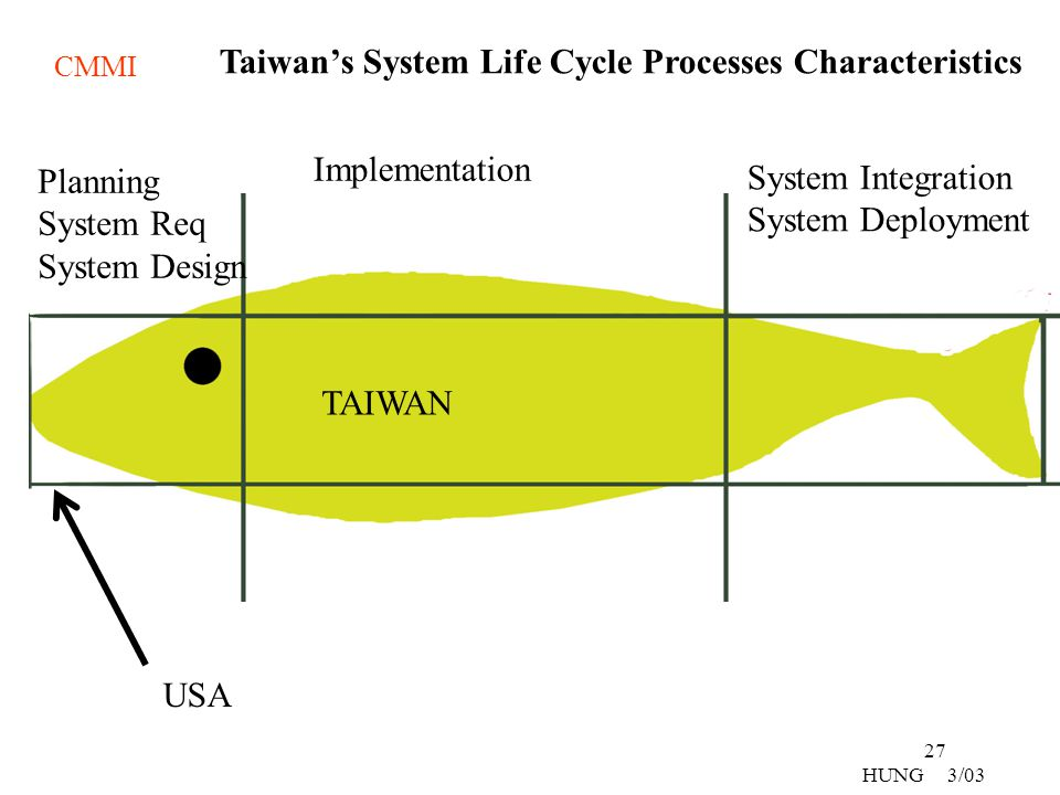 Taiwan's System Life Cycle Processes Characteristics
