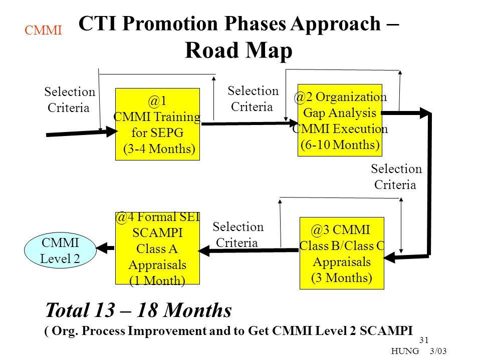 CTI Promotion Phases Approach –Road Map