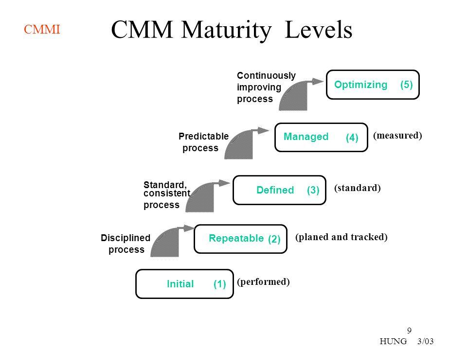 CMM Maturity Levels Optimizing (5) (measured) Managed (4) (standard)