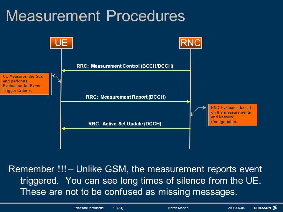 Measurement Procedures