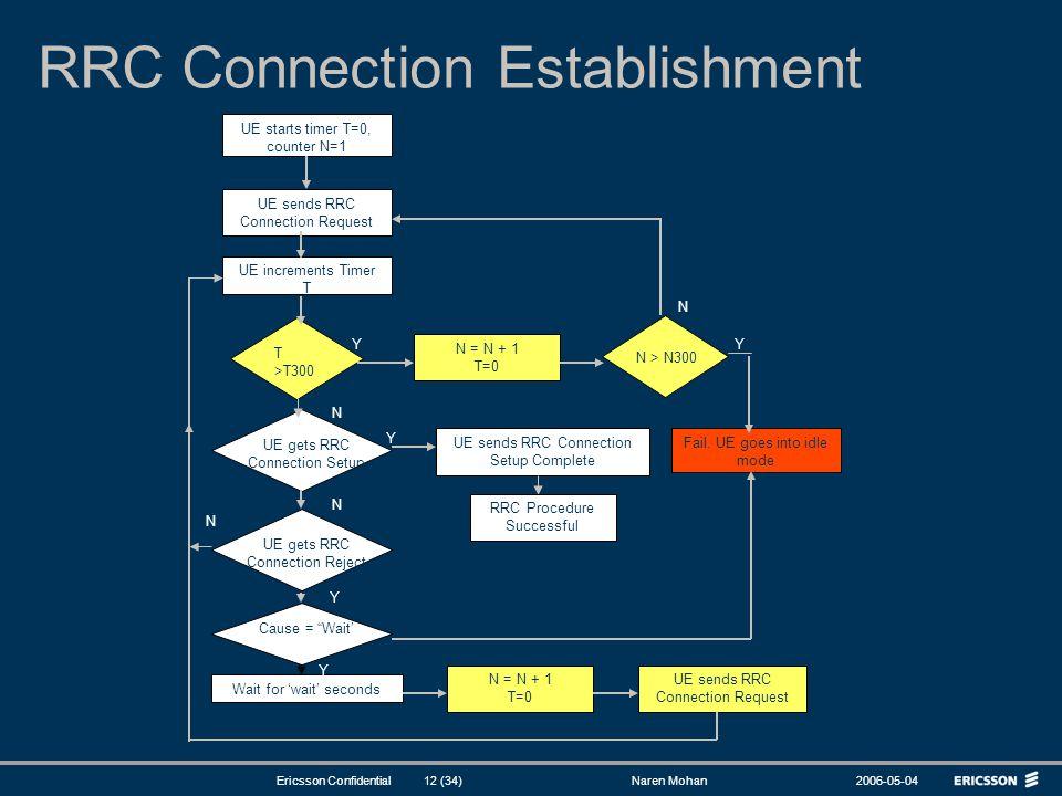 RRC Connection Establishment