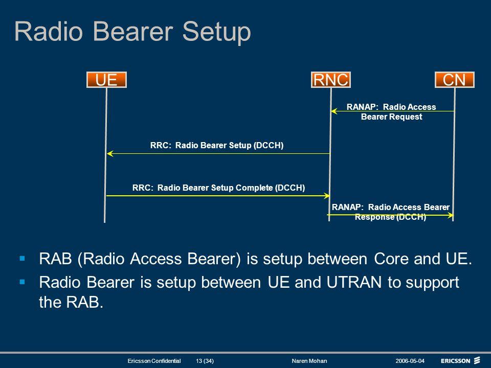 Radio Bearer Setup UE RNC CN