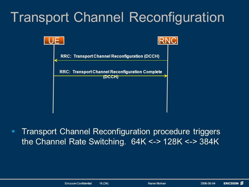 Transport Channel Reconfiguration