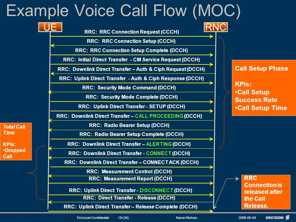 Example Voice Call Flow (MOC)