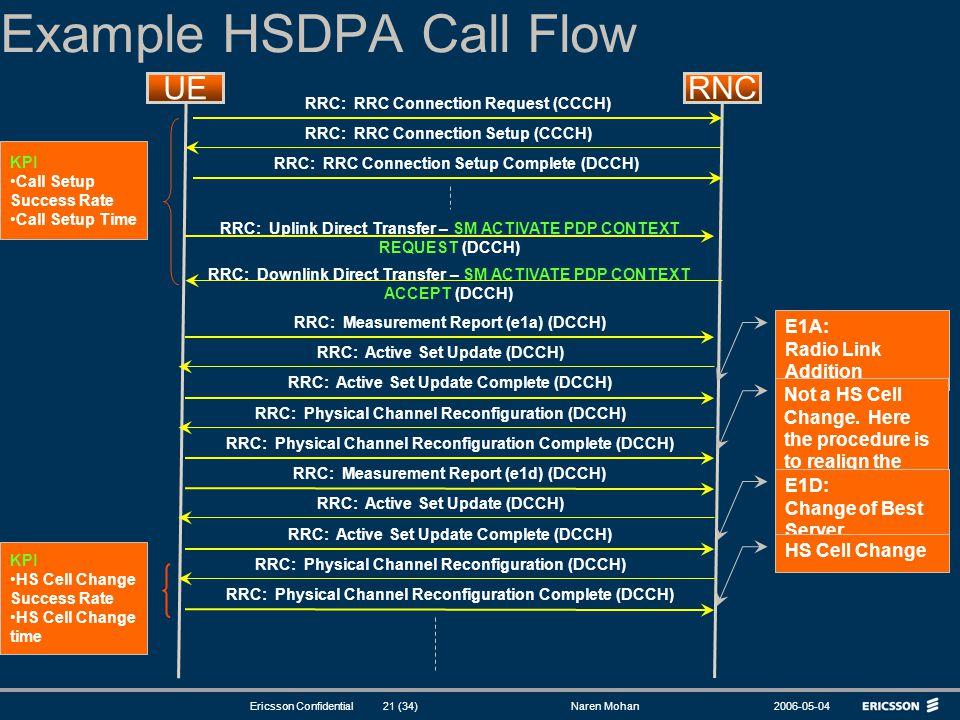 Example HSDPA Call Flow