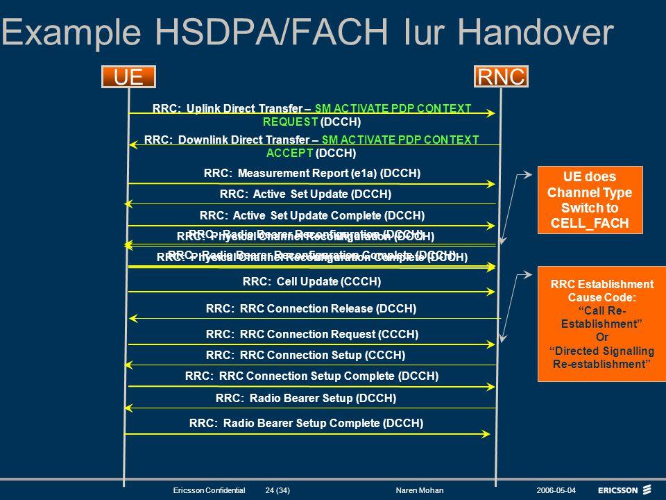 Example HSDPA/FACH Iur Handover