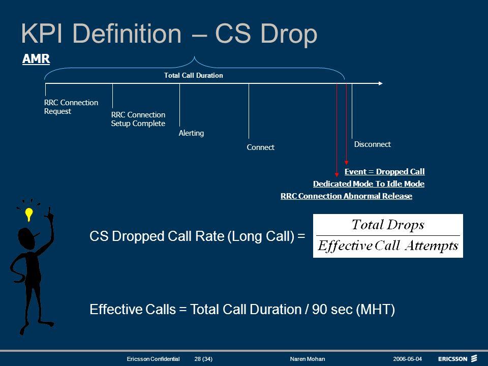 KPI Definition – CS Drop