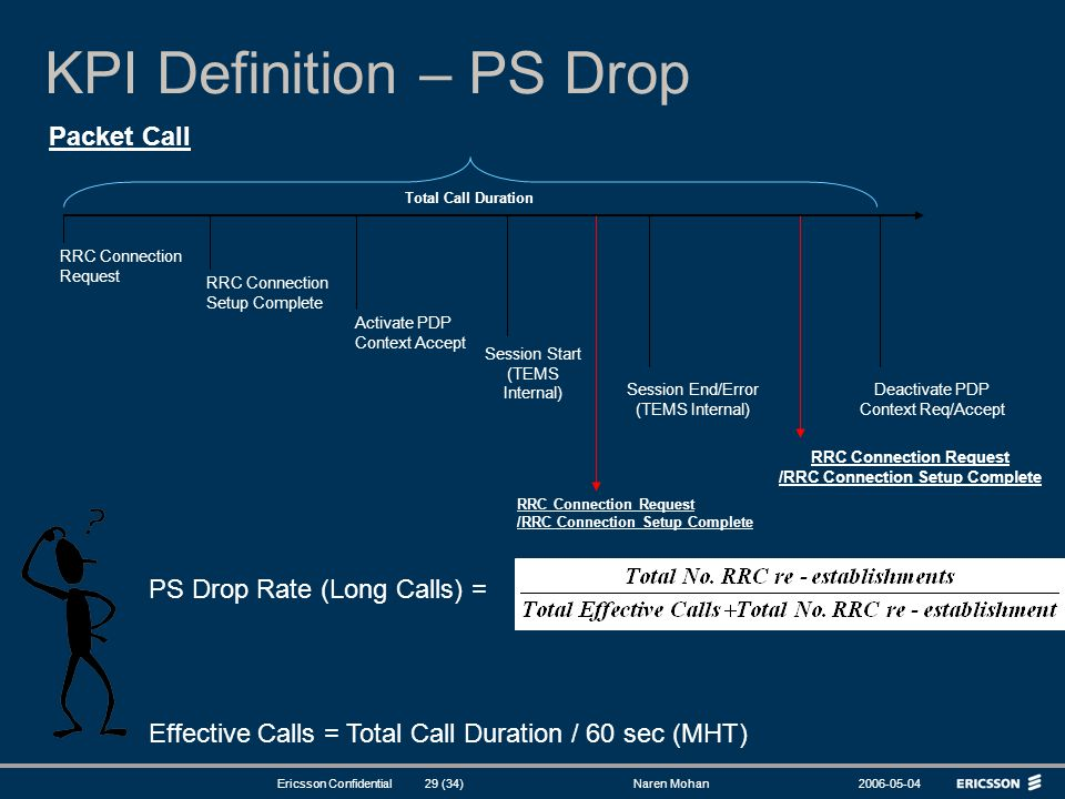 KPI Definition – PS Drop
