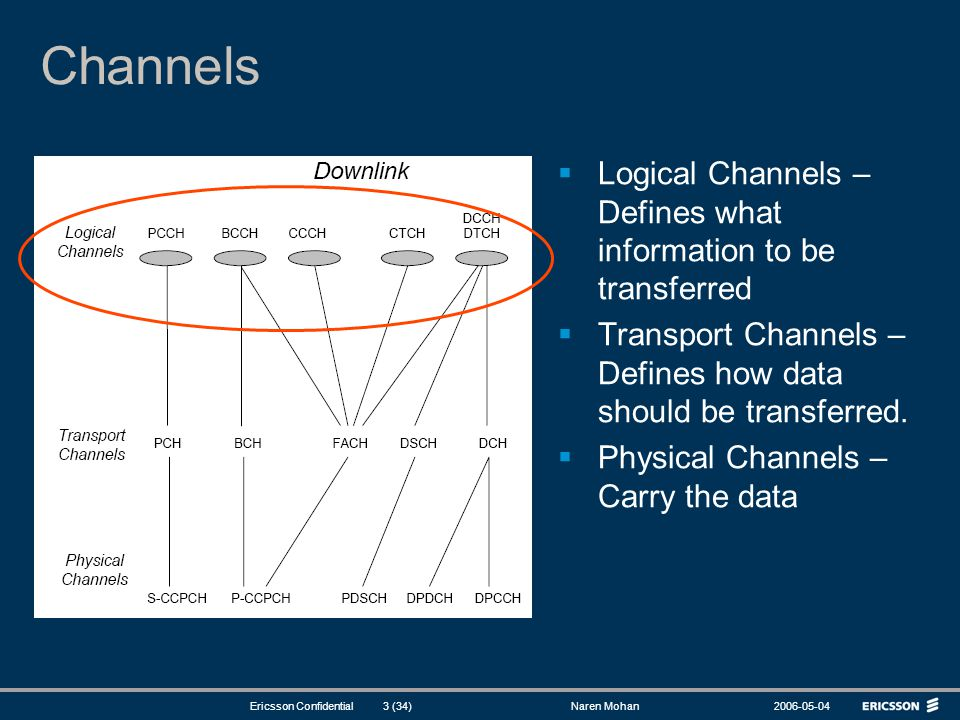 Channels Logical Channels – Defines what information to be transferred