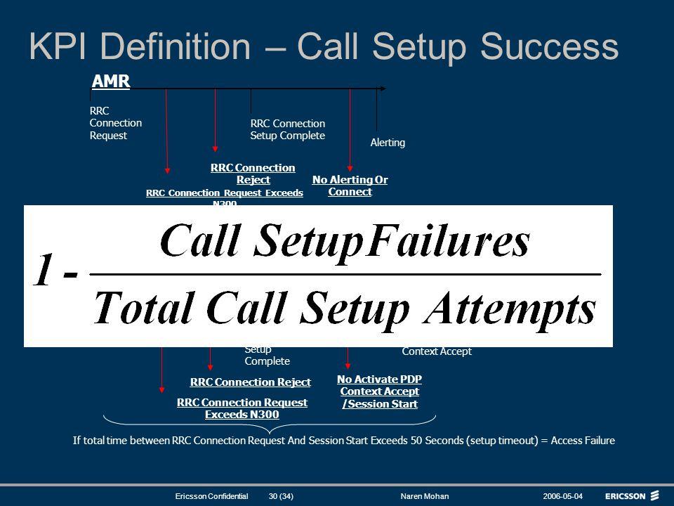 KPI Definition – Call Setup Success