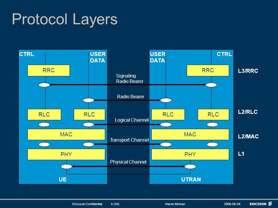Protocol Layers L2/MAC L1 L2/RLC L3/RRC UTRAN UE RRC RLC MAC PHY CTRL
