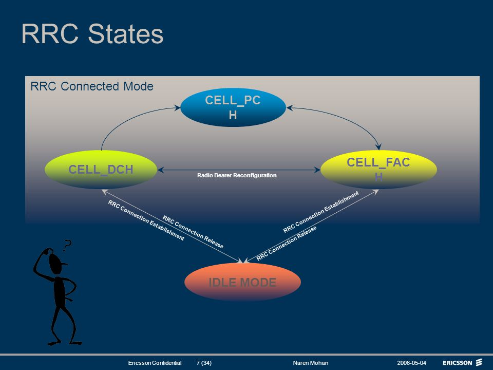 RRC States RRC Connected Mode CELL_PCH CELL_FACH CELL_DCH IDLE MODE