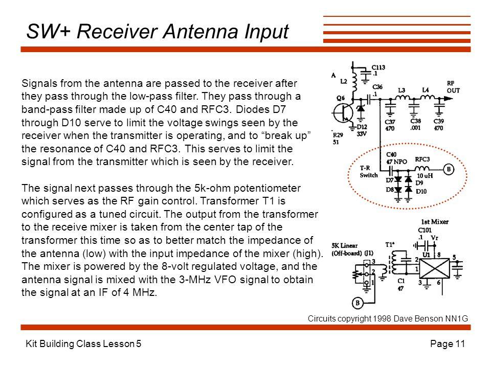 SW+ Receiver Antenna Input