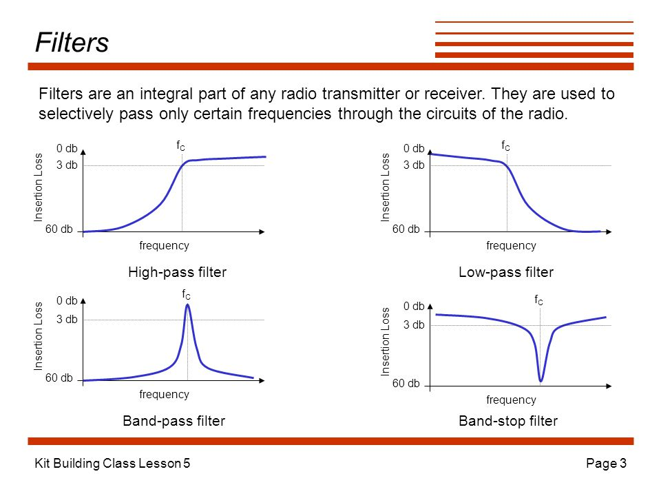 Filters Filters are an integral part of any radio transmitter or receiver. They are used to.