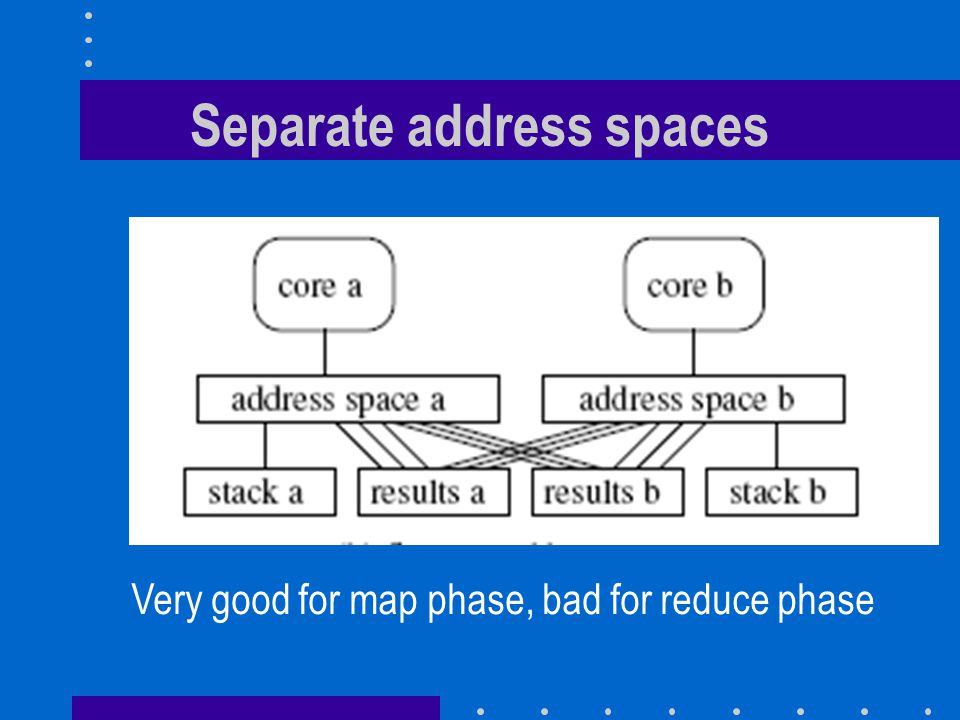 Separate address spaces