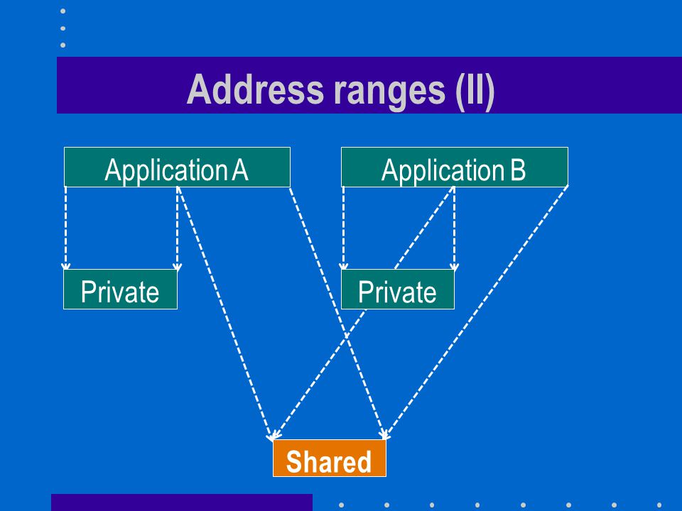 Address ranges (II) Application A Application B Private Private Shared