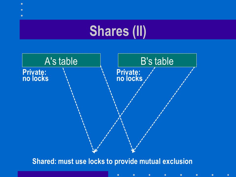 Shares (II) A s table B s table Private: no locks Private: no locks