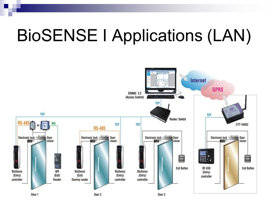 BioSENSE I Applications (LAN)