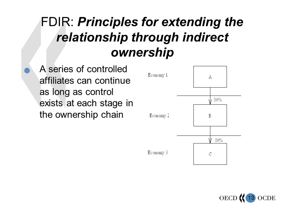FDIR: Principles for extending the relationship through indirect ownership