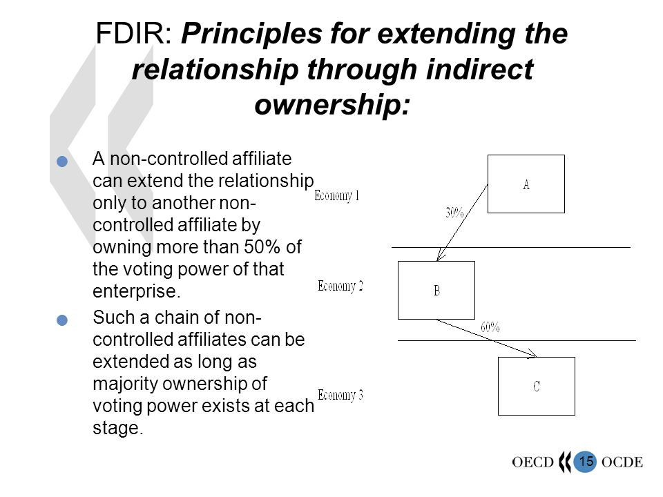 FDIR: Principles for extending the relationship through indirect ownership:
