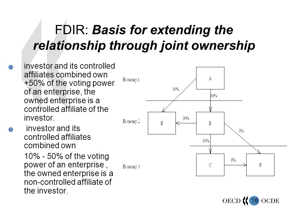 FDIR: Basis for extending the relationship through joint ownership