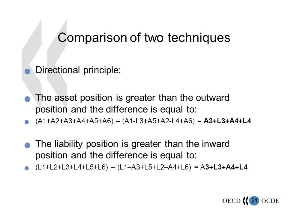 Comparison of two techniques