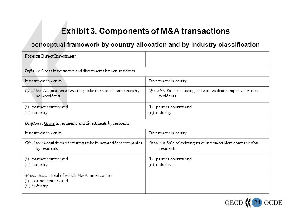 Exhibit 3. Components of M&A transactions conceptual framework by country allocation and by industry classification