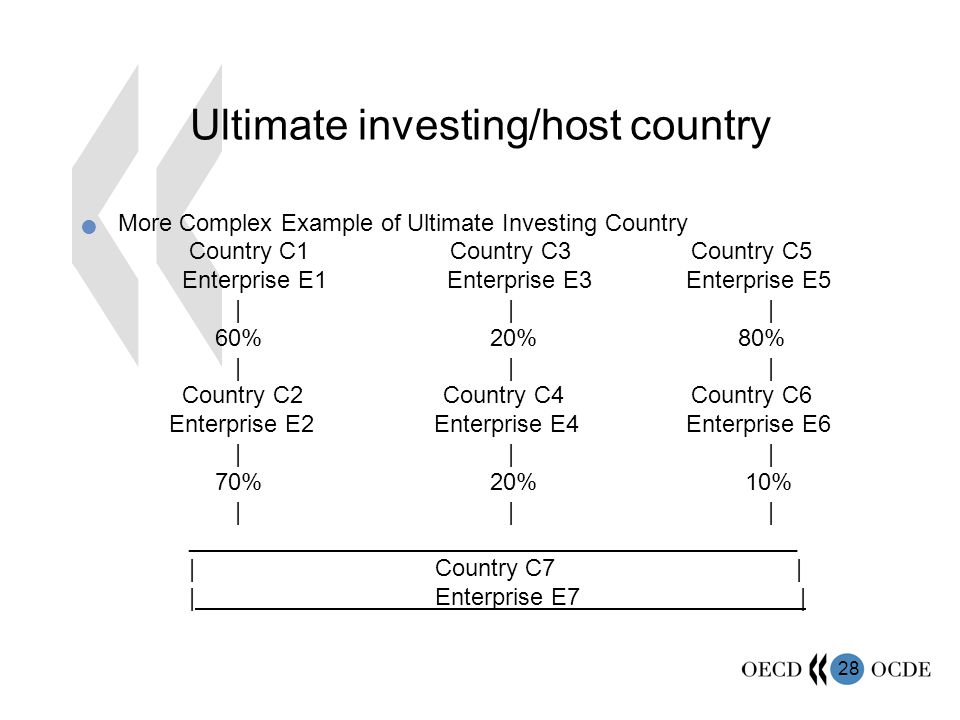 Ultimate investing/host country