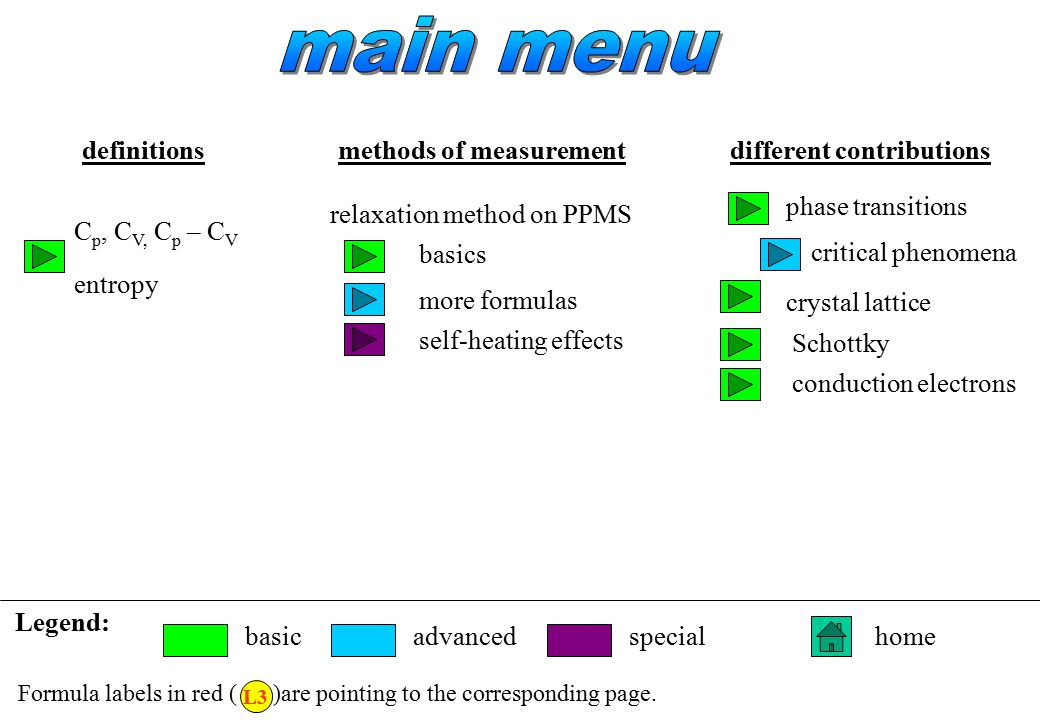 main menu definitions methods of measurement different contributions