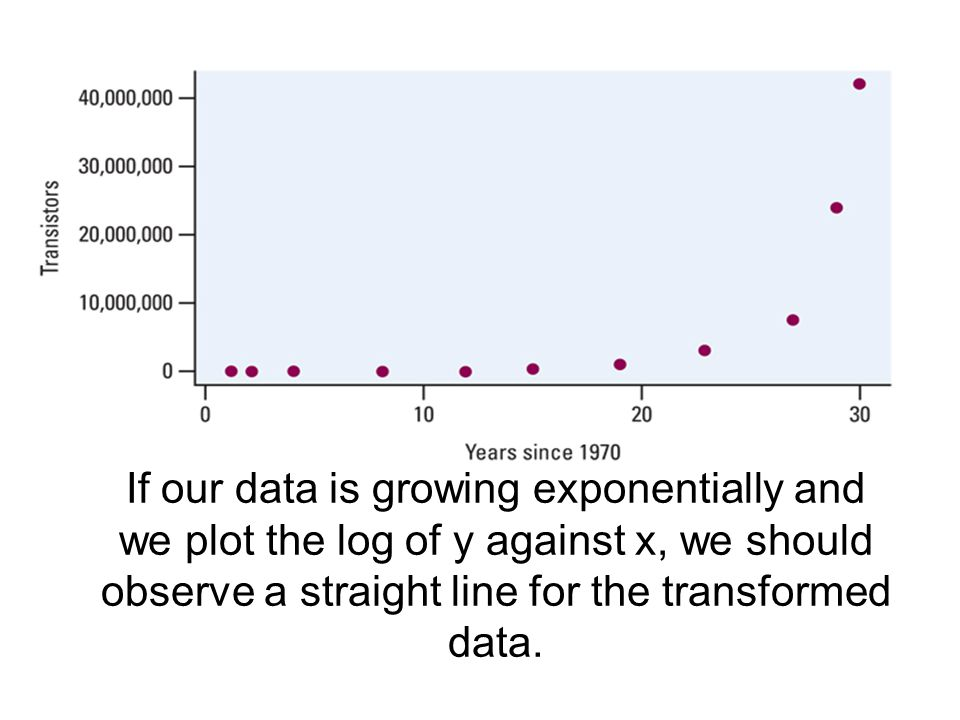 If our data is growing exponentially and we plot the log of y against x, we should observe a straight line for the transformed data.