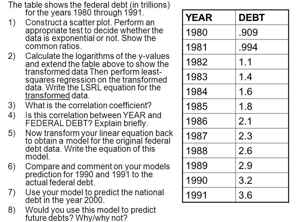The table shows the federal debt (in trillions) for the years 1980 through 1991.