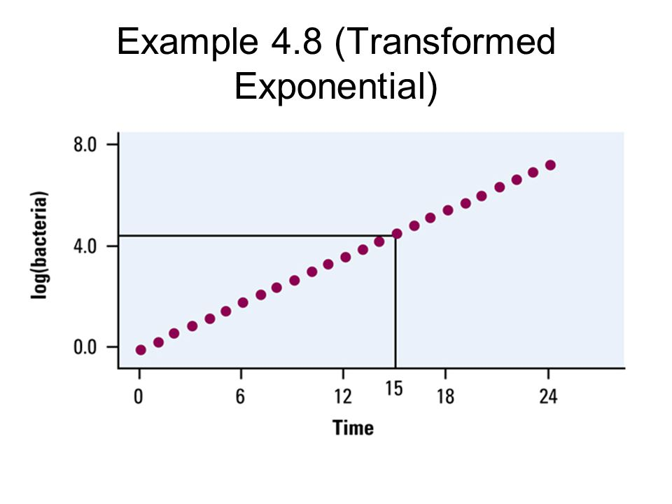 Example 4.8 (Transformed Exponential)