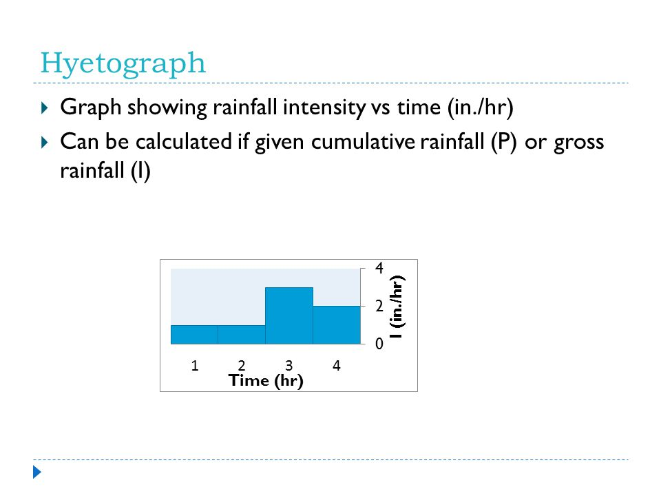 Hyetograph Graph showing rainfall intensity vs time (in./hr)
