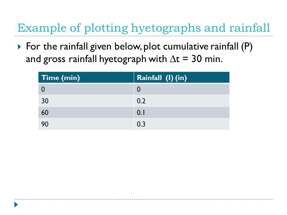 Example of plotting hyetographs and rainfall