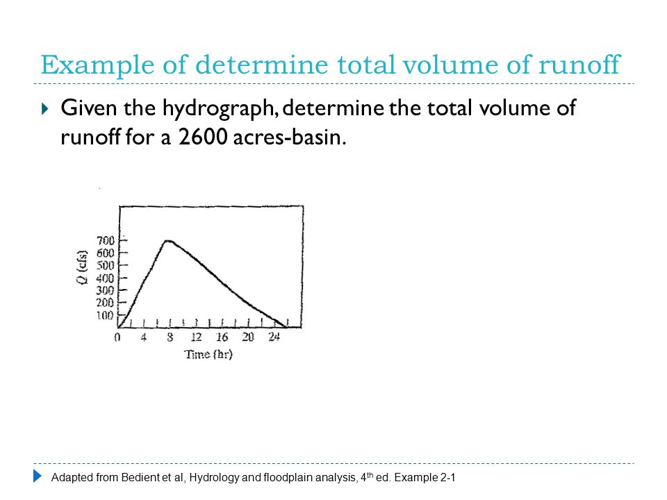 Example of determine total volume of runoff