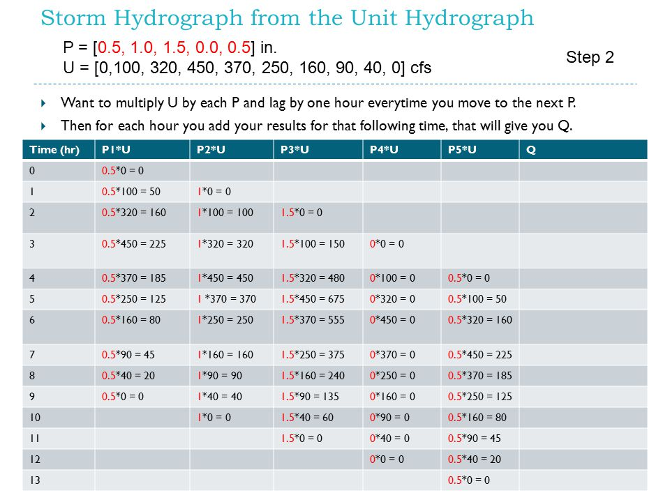 Storm Hydrograph from the Unit Hydrograph